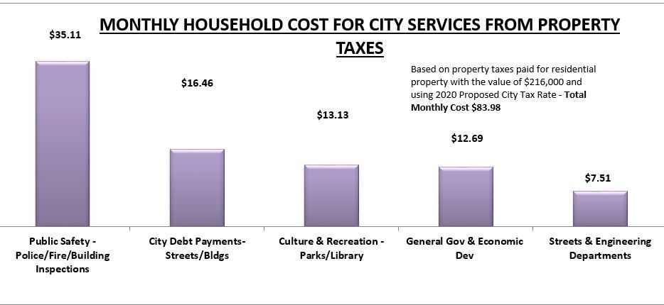 MONTHLY HOUSEHOLD COST FOR CITY SERVICES